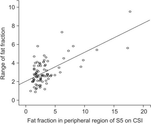 The range of the estimated fat fraction increased with the estimated fat fraction in the peripheral region of segment 5 (S5) on CSI (P < 0.001). CSI, magnetic resonance chemical shift imaging.