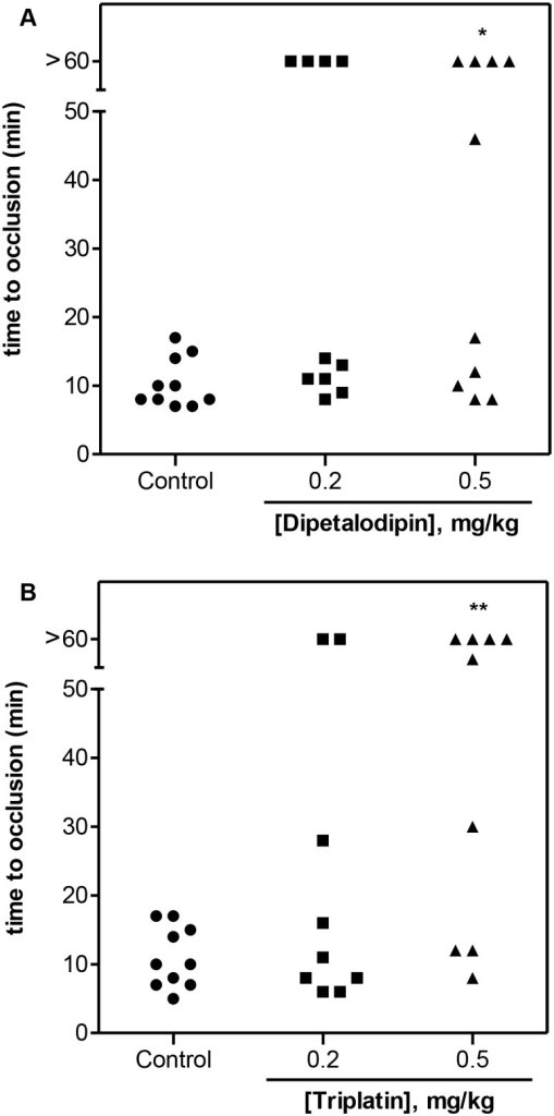 Dipetalodipin and triplatin are antithrombotic in vivo.Thrombosis was induced in the carotid artery of mice via local application with 7.5% FeCl3. Blood flow was monitored with a perivascular flow probe for 60 min or until stable occlusion occurred. (A) Dipetalodipin or (B) triplatin was injected into the caudal vein 15 min before injury. Each symbol represents one individual. *P < 0.05 vs control, **P < 0.01 vs control; ANOVA with the Dunnett posttest.