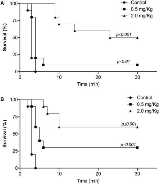 Effect of dipetalodipin and triplatin on the pulmonary embolism model.(A-B) Kaplan-Meier survival curves. Mortality associated with i.v. injection of collagen (0.8 mg/kg) and epinephrine (60 μg/kg) after administration of PBS, (A) dipetalodipin or (B) triplatin. Animals still alive 30 min after the challenge were considered survivors. **P < 0.01 vs control (log-rank test).