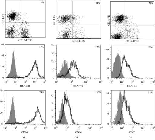 Surface antigen expression on circulating monocytes obtained from peripheral blood of TB patients (a), PPD-reactive (b) and PPD-anergic (c) TB patients. Open histogram represents stained cells (patient Mo) and the filled histogram represents isotype specific control.
