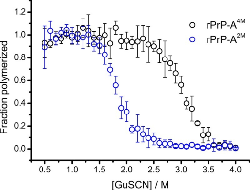 Denaturation profiles of rPrP-A2M and rPrP-A4M fibrils in GuSCN reveal different conformational stabilities.Standard errors calculated from 6 measurements using Student's t-distribution at P = 0.05.