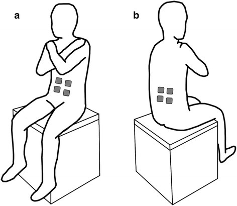 Experimental setup showing participant's posture on a chair without back support during sitting balance assessments. The force plate was positioned on the seat surface, under the buttocks, to capture trunk sway, while the participant's feet were not supported on the ground and the participants had their arms crossed on their chest. The figure also shows the: a front view of the participant illustrating the approximate location of the FES electrodes on the rectus abdominis (RA) muscle and; b back view of the participant illustrating the approximate location of the of the FES electrodes on the lumbar erector spinae (L3) muscle. The RA and L3 muscles were stimulated bilaterally and were activated simultaneously to generate co-activations