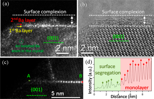 (a,b) A pair of HAADF and bright filed (BF) images showing the structure of surface complexions on the {001} surfaces. The complexion thickness ranges from 0.9 to 1.3 nm. (c) Direct observation of the transition from a partially ordered surface segregation to an ordered Ba monolayer trapped in a single-crystal nanowire. (d) A HAADF-STEM line profile was taken along this transitional region from spot A to spot B in panel (c), showing the changes in ordering. The arrows indicate the positions of Ba columns.