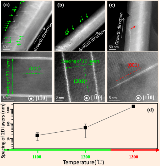 Low magnification HAADF images of nanowires (upper panels) and corresponding expanded view (lower panels) of trapped 2D barium layers buried within fivefold twined nanowires synthesized at the nominal temperatures of 1100 °C(a), 1200 °C (b) and 1300 °C (c), respectively. All the nanowires were aligned to the same [1–10] orientation. (d) Dependence of the average spacing of 2D impurity layers on the processing temperatures. At 1300 °C, the observation of 2D layer trapped within the crystal was rare; in this specific case, we only found two trapped 2D layers (separated by a few microns) in one of the five nanowires examined.