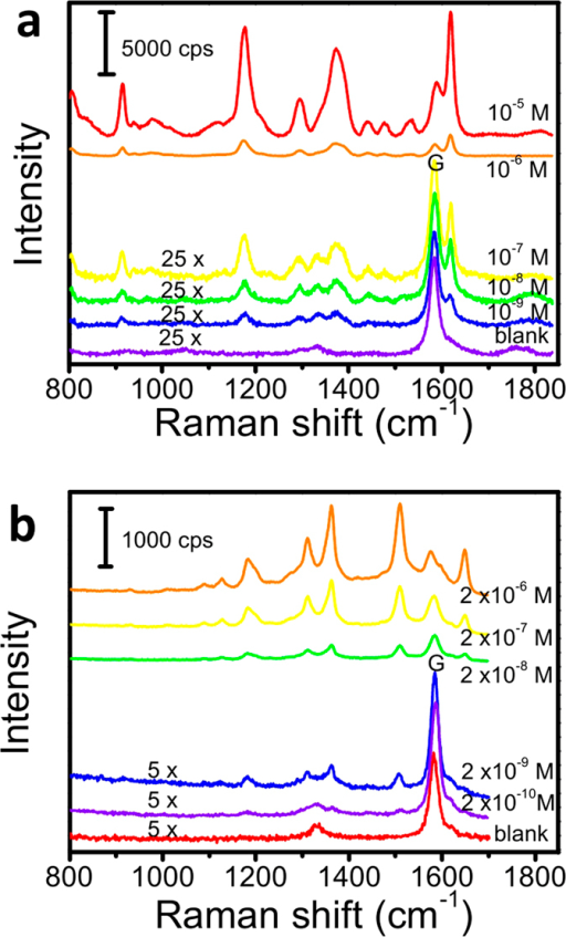 Raman spectra recorded from graphene-shielded substrates immersed in different concentration of CV (a) and R6G (b) solutions (50× objective, average of 16 spectra with 1s acquisition time).