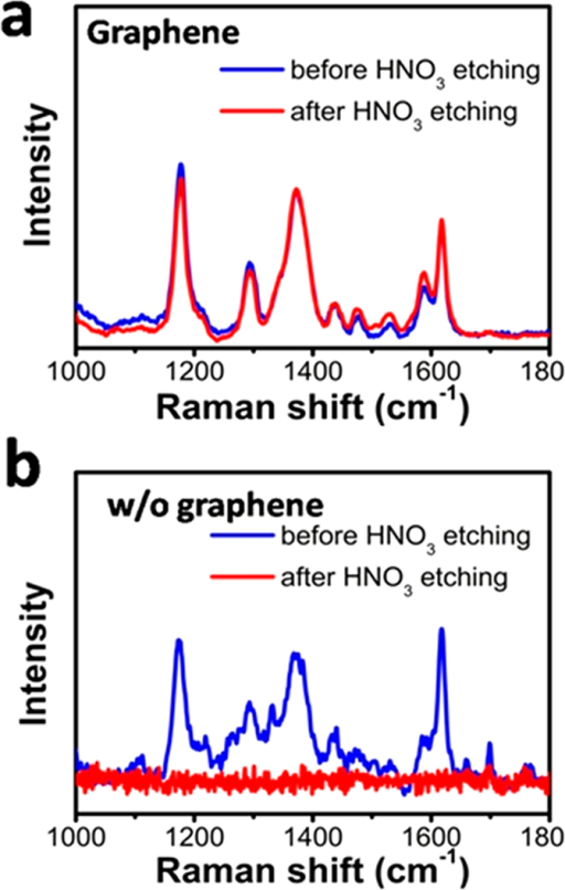 (a) Comparison of CV spectra from graphene-shielded SERS substrate before and after treated by 6.5% HNO3 for 1 min; (b) As a control test, the SERS substrate without graphene protection was measured under same conditions. The CV signal completely vanished after the etching by HNO3.