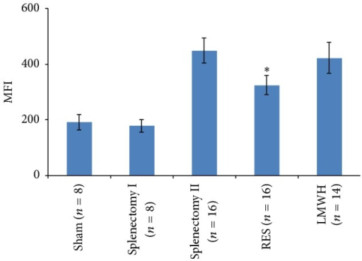 Inhibitory effect of RES on ROS generation in rat platelets. Rats received RES (50 mg/d per nasogastric tube) for 10 days before operation and ROS generation was quantified in collagen (10 μg/mL)-activated platelets. Results are shown as mean ± SD. ∗p < 0.001 compared with Splenectomy group II. MFI: Mean Fluorescence Index.