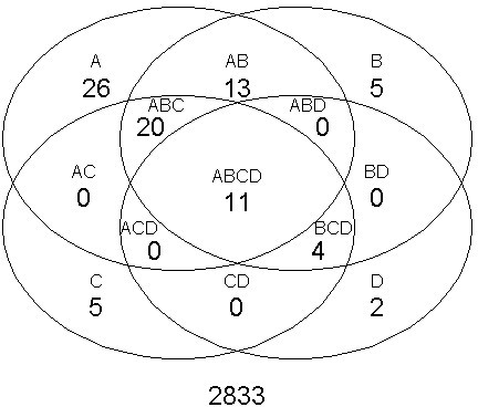 Venn diagram of over-represented terms. The Venn diagram shows the number of GO terms considered significantly over-represented (p-value ≤ 0.01) by the Fisher Exact Test using four different probability cutoffs ℙ (genei is periodic) ≥ A, B, C or D ⇒ periodic: A = 0.70, B = 0.95, C = 0.99 and D = 0.9999.