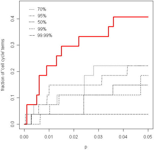 "Fraction of ""cell-cycle"" GO terms selected as a function of the p-value. The curves show the fraction of GO terms containing the word ""cell-cycle"" in their definition that are considered significant as a function of the significance cutoff (p). The red curve is obtained with ProbCD and all others are obtained with one of the probability cutoffs: 50%, 70%, 95%, 99% or 99.99%."