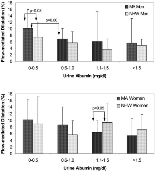 Flow-mediated dilatation and urine albumin levels in Mexican-American and non-Hispanic white men (top panel) and women (bottom panel).