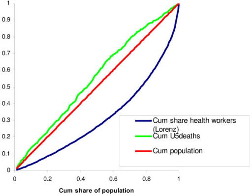 Cumulative share of total health workers and U5 deaths across districts.