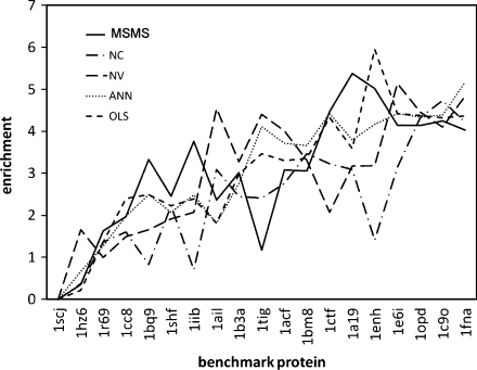 The enrichment is shown for each algorithm over all benchmark proteins. There are some proteins for which none of the exposure algorithms provided an enrichment (for example 1scj) while there are some benchmark proteins for which many of the exposure algorithms provided good enrichments. There are also proteins for which the enrichment produced by each algorithm increased with algorithm complexity as expected (for example 1enh)