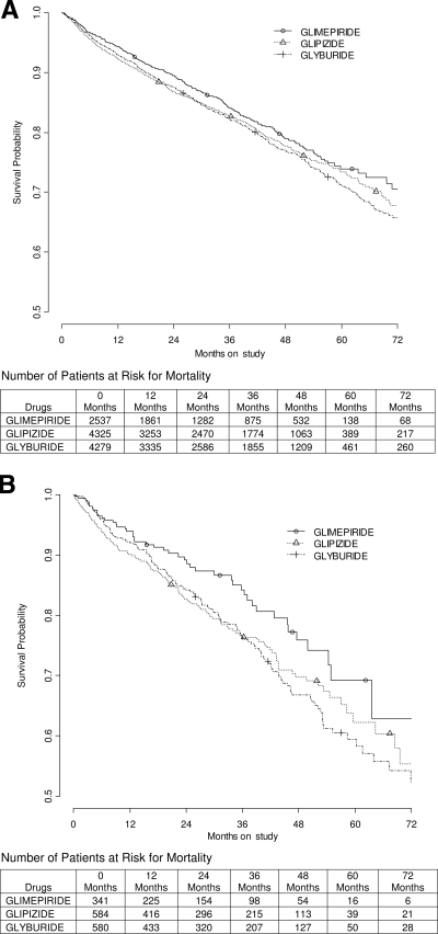 Overall mortality in the entire cohort (A) and subgroup with a documented history of CAD (B), treated with sulfonylurea monotherapy. The decreasing numbers of patients at risk for mortality are secondary to the staggered entry of the study subjects, not loss to follow-up. The final status of all patients was ascertained via the SSDI.