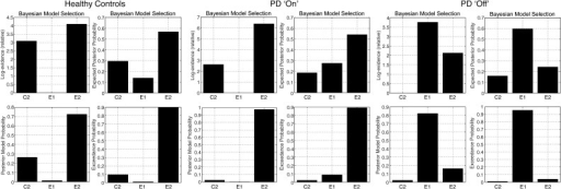 "Random effects and Fixed effects Bayesian Model Selection approaches to group model selection for Healthy older controls, PD patients ""on"" and PD patients ""off,"" for the leading models E2, E1 and C2. Fixed effects analyses results are presented as log-evidences and Posterior Model Probability (PMP). Random effects analyses are presented as Expected Posterior Probability (EPP) or Exceedance Probabilities (ExPr). It can be seen that by both approaches, model E2 is preferred in Healthy Controls and PD ""on"" patients, but that model E1 is preferred in PD ""off"" patients. The difference between fixed and random effects models is seen for PD ""on"" patients, for whom model E1 is second most likely by the random effects method, but very unlikely by the fixed effects method."