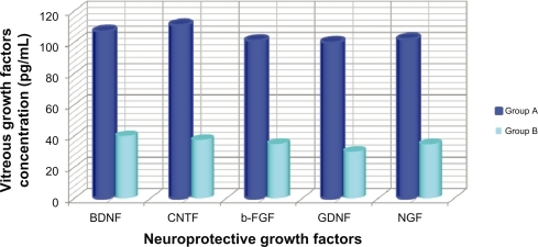 Vitreous concentration of neuroprotective growth factor in Group A (treated) and in Group B (controls). Brain-derived neurotrophic factor, ciliary-derived neurotrophic factor, basic fibroblast growth factor, glial-derived neurotrophic factor, and nerve growth factor are significant neuroprotective growth factors tested in the vitreous in both Group A and Group B. They were significantly higher (P < 0.05) in rats affected by diabetic retinopathy treated by human stem cell transplant compared with Group B controls.