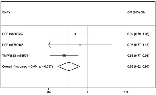 Forest plot of the MR estimates from the three instruments.The size of the squares is proportional to the precision of the MR estimates for each polymorphism, with the horizontal lines indicating their 95% confidence intervals. The combined MR estimate is represented by the centre of the diamond, with the lateral tips indicating its 95% confidence interval. The solid vertical line is the line of no effect.