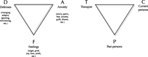 "Malan's two triangles - the triangle of conflict and the triangle of person.The two triangles (Malan, 1995) represent what David Malan called ""the universal principle of psychodynamic psychotherapy"". That is, defenses (D) and anxieties (A) can block the expression of true feelings (F). These patterns began with past persons (P), are maintained with current persons (C), and are often enacted with the therapist (T)."
