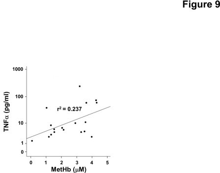 Hb metabolites and TNFα in CSF from preterm infants following IVH. Levels of metHb and TNFα from CSF obtained in serial samples from four preterm infants with IVH were determined as described in the Methods section. The correlation between TNFα and metHb was determined by linear regression analysis (r2 = 0.237, P = 0.01). CSF, cerebrospinal fluid; Hb, hemoglobin; IVH, intraventricular hemorrhage; metHb, methemoglobin.