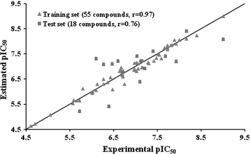 Plot of the correlation between the experimental activity and the estimated activity by the best GFA model for the training set and test set compounds