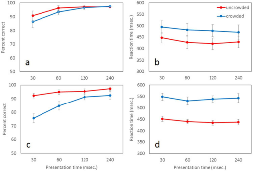 Comparison of the contour interaction effect for different letter spacing: Data are presented for 11 new participants.a, c) The percentage correct (y axis) for the single (uncrowded, red line) and crowded (blue line) conditions are plotted against the stimulus duration (x axis). The letter size is 0.12 deg. and the letter spacing is one letter size (a) and 0.4 letters (c). There is a robust and significant effect of reduction in the percent correct at the short presentation times. c, d) The reaction time in msec (y axis) is plotted against the stimulus duration (x axis). The reaction time for the crowded conditions was always significantly and robustly slower for all presentation times.