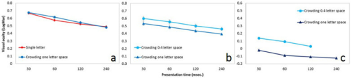 Contour interaction effect relative to visual acuity for young and presbyopic participants. a) The contour interaction effect (y axis) for the single (uncrowded, red line) and the crowded (blue line) conditions are plotted against the stimulus duration (x axis).The letter size is determined at the threshold of each participant and letter spacing is one letter size. For the presbyopic participants (N = 97 average age = 51 ± 0.64; mean ± se) there was no contour interaction effect for one letter spacing. b) The contour interaction effect (y axis) for one letter spacing (dark blue line, triangles) and 0.4 letter spacing (light blue line, circles) are plotted against the stimulus duration (x axis). The letter size is determined at the threshold for each participant. For new presbyopic participants (N = 41 average age = 50.3 ± 0.13; mean ± se) there was almost a constant contour interaction effect of about 0.5 ETDRS lines (~12%) for 0.4 letter spacing for all time presentation. c) As for b but for young participants (N = 18 average age = 25.4 ± 0.77; mean ± se). There was a robust, and almost constant, contour interaction effect of about 1.5 ETDRS lines (~41%) for 0.4 letter spacing for all presentation times.