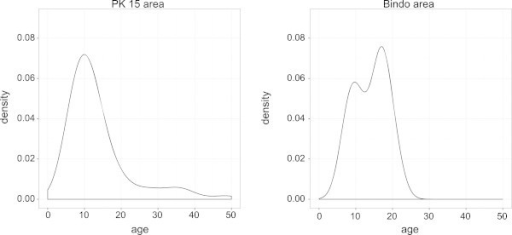 Kernel density estimation ofSchistosoma haemtobiuminfection per age in the the Pk15 area and the Bindo village. This estimation is based on results of a random sample of around 10% of the population of both area.