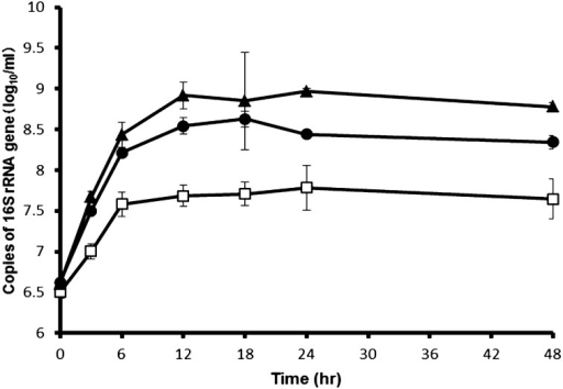 Growth curve of a co-culture of L. delbrueckii TU-1, L. paracasei KTN-5, and L.plantarum 22A-3 in the mMRS medium with a 2% (wt/vol) concentration of inulin.●, Growth of L. delbrueckii TU-1; □, growth of L. paracasei KTN-5; ▲, growth ofL. plantarum 22A-3. Each experiment was performed in triplicate.