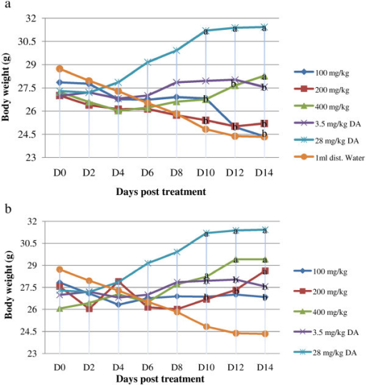 Effect of extract of Artemisia abyssinica on body weight of mice. (a) hydromethanolic crude extract (b) dichloromethane crude extract. Values are mean ± SEM; n = 6; D = day; D0 = the day treatment commenced; a = p < 0.05 compared to negative control; b = p < 0.05 compared to 28 mg/kg DA.