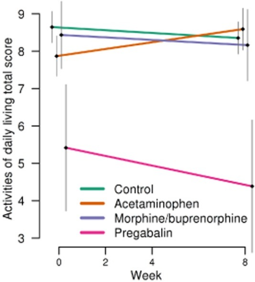 Activity of daily living total score with mean and standard error of the mean, in order to different analgesics (acetaminophen, extended release morphine and buprenorphine transdermal patch and pregabalin) and control groups over study period.