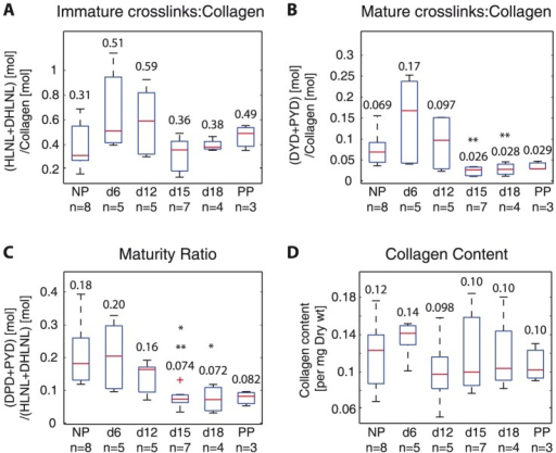 Collagen crosslinks increase in early pregnancy and decrease by late gestation, leading to decreased maturity ratios in late pregnancy.Averaged crosslink density (normalized by collagen) measured with UPLC-ESI-MS/MS for all samples for A) total immature crosslink density (HLNL+DHLNL) B) total mature crosslink density (DPD+PYD), C) maturity ratio (total immature crosslink density: total mature crosslink density), and D) collagen content (per dry weight). * and ** represents statically significant difference compared to NP and d6 respectively. (One-way ANOVA ). NP  =  nonpregnant, d6, d12, d15, d18  =  gestation day 6, 12, 15, 18, PP  =  postpartum. Numbers on top or below boxes are median values for each group.