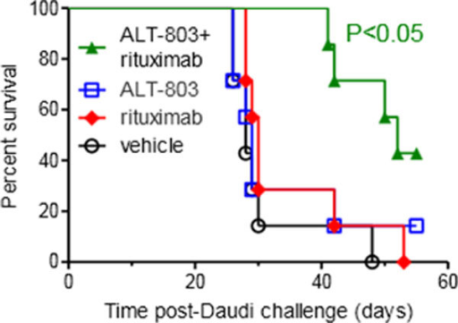 Alt-803+rituximab protects against lethal Daudi lymphoma challenge. Kaplan-Meir survival estimates of SCID mice injected iv with 1e7 Daudi lymphoma cells (day 0) and treated with vehicle (PBS). ALT-803 (day 15,18 0.05 mg/kg), rituximab (10 mg/kg day 15), or ALT-803+rituximab (day 15, 18). N = 7 mice per group. Significant (p < 0.05) survival improvement with ALT-803+rituximab compared to vehicle treatment group.