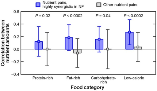 Correlations between the abundances of two nutrients (one nutrient is favorable and the other nutrient is unfavorable for NF) across the foods in each food category.For highly synergistic nutrient pairs (Φij > 2.0; blue) and the other pairs (Φij ≤ 2.0; grey), we present the respective averages and standard deviations of the correlations (see the Materials and Methods section and S1 Appendix, Section 6.2).