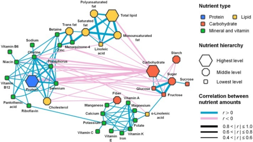 The nutrient-nutrient network.Each node represents a nutrient, and the nodes are connected through correlations between the abundances of nutrients across all foods. The network is composed of three major groups of nutrients that are densely connected to one another through positive correlations. Between groups, nutrients have only sparsely positive or frequently negative correlations (S1 Appendix, Section 7.3): the top and left side is for the first group, the right side is for the second group, and the bottom side is for the third group. Each node is colored according to the nutrient type. The shape of each node indicates the hierarchical or 'taxonomic' level of a nutrient, from 'Highest' (a general class of nutrients) to 'Lowest' (a specific nutrient). The color and thickness of each link correspond to the sign and magnitude of the correlation, respectively. Here, we only show the significant nutrients and correlations described in S1 Appendix, Section 7.2, and we omit seven nutrients which don't have significant correlations with any others. We also omit amino acids because their correlations with other nutrients are very similar to the correlations of the total protein with others (thus, these correlations are redundant for visualization).
