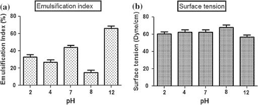 pH stability of biosurfactant produced by SIS-3: a emulsification index, b surface tension. Data are given as mean ± SD (n = 3). Results were considered significant at p < 0.05