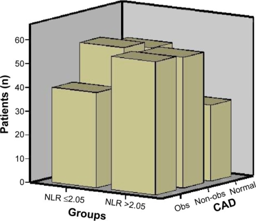 Coronary artery disease according to groups.Abbreviations: CAD, coronary artery disease; obs, obstructive; NLR, neutrophil/lymphocyte ratio; non-obs, non-obstructive; obs, obstructive.