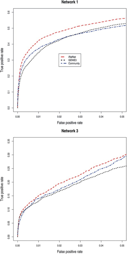 ROC curves resulting from various methods for the estimation of Network 1 and Network 3 from the DREAM 5 challenge. Community is an ensemble algorithm which derives a consensus network by integrating predictions of GENIE3 and the other 34 teams participating in the challenge. iRafNet infers GRN by integrating all knockout, time-series and steady-state gene expression data