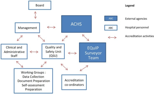 Accreditation survey activity map. ACHS, Australian Council on Healthcare Standards; EQuIP Evaluation and Quality Improvement Programme.