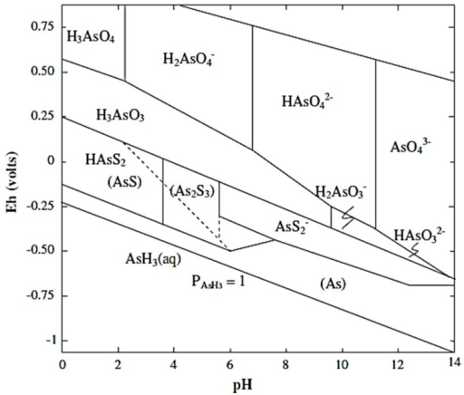 Eh Ph Diagram For Arsenic At 25 C And 1013 Kpa Adap Open I