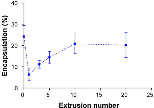 Effect of extrusion number on AChE encapsulation. The filter was made of polycarbonate under similar conditions as in figure 1.
