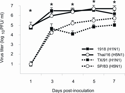 Lung virus titers.Female BALB/c mice were infected intranasally with 102 PFU of influenza viruses and lungs were harvested for virus titration at various times post-inoculation. Lungs were homogenized in 1 ml of PBS and virus titers determined by plaque assay (+ TPCK trypsin 1 µg/ml) on MDCK cells in duplicate (n = 3 mice per time point). * p<0.05 between 1918 and Thai/16 infected lungs and TX/91 and SP/83 infected lungs.