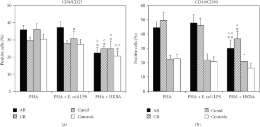 Comparison of the PHA-cultures. HKBA additiondownregulates (a) the percentages of CD4+/CD25+T-cells in all groups and (b) CD14+/CD80+ monocytes in brucellosis patients. Data represent mean values+SD (SE). #P ≤ .05;PHA versus PHA + E. coli LPS, ⋀P ≤ .05; ⋀⋀P < .001; PHA versus PHA + HKBA, *P ≤ .05; **P < .001; PHA + E. coli LPS versus PHA + HKBA.