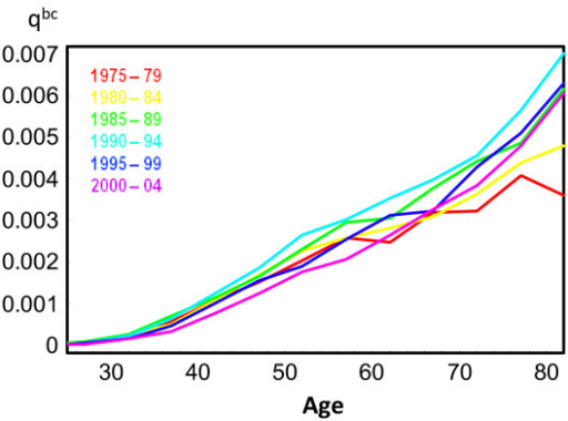 Probabilities of breast cancer death () for selected calendar years.