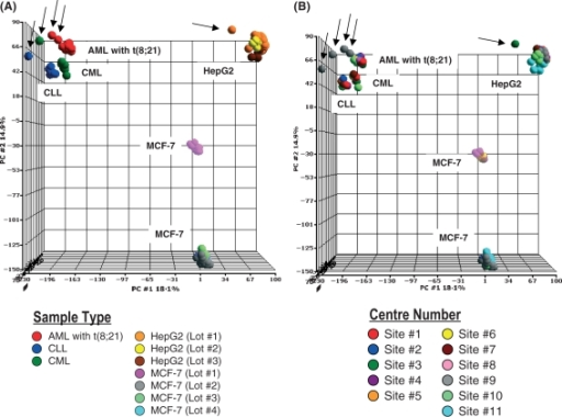 Unsupervised principal component analysis (PCA). A total of 204 experiments are included in the three-dimensional PCA and each sphere represents the gene expression profile for a cell line or leukaemia sample. The signal used is DQN1. The first three principal components (PC) account for 41·0% of variation of the data (PC1 = 18·1%, PC2 = 14·9%, PC3 = 8·0%). The analysis is based on all probe sets represented on the HG-U133 Plus 2.0 microarray without any filtering process (n = 54 613). Outliers are marked with arrows. (A) The same sample types are represented by the same colour spheres. Distinct manufacturing batch numbers of the cell lines are given in Appendix SI. (B) Samples processed within the same centre are represented by the same colour spheres.