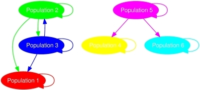 Tentative gene flow graph in six populations.The graph topology can be succinctly termed as , where the node set  and the arrow set . The actual rates of admixture associated with the arrows were randomly generated from a uniform distribution. Note the two ways of gene flow between population 2 and 3.
