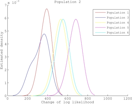 Genetic shapes of five populations relative to population 2.The data set was generated with , ,  and Figure 2 as the underlying population structure. Each curve is a density estimation of (8) using (9) for one target population.