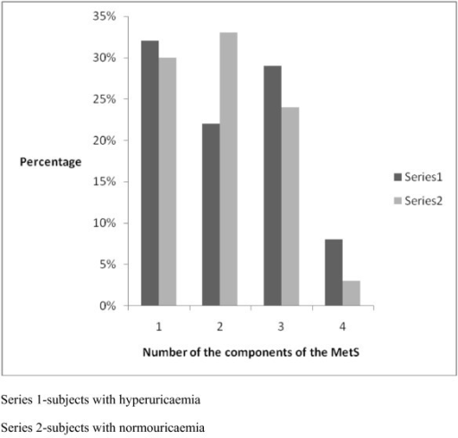 The distribution of the number of the components of the MetS in hyperuricaemic and normouricaemic subjects.