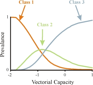 Fraction of the population in the different immunity classes as a function of vectorial capacity for a simplified three class model (the x-axis is given in log scale).The orange line represents the fraction of hosts in class 1, the green line represents the fraction in class 2 and the blue line represents the fraction in class 3. For low levels of vectorial capacity the majority of the population is in the lowest immunity class, and as vectorial capacity increases, individuals in the population gain higher levels of immunity.