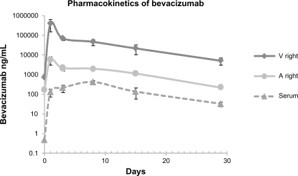 Bevacizumab concentration in the vitreous, aqueous humor, and serum after intravitreal injection of 1.25 mg/0.05 mL of bevacizumab in rabbits. Samples were taken from the aqueous humor and vitreous of the injected right eye. Values at day 0 indicate background levels of bevacizumab detection in control animals.