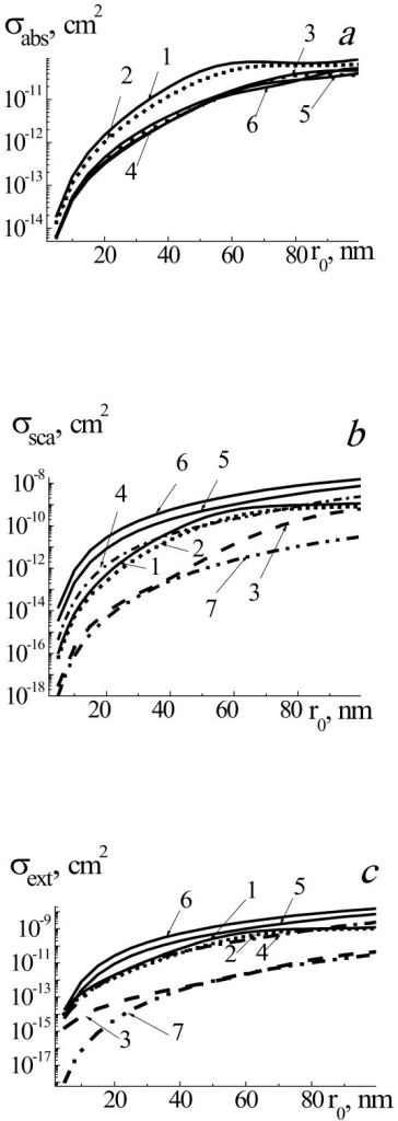 Efficiency cross sections of σabs (a), σsca (b), and σext (c) of laser radiation. With wavelength 633 nm by two-layered spherical system gold NP-core, water vapor-shell placed in water for the range of NP radii r0 = 5 to 100 nm, and radii of system r1 = r0 (1, pure gold NP, straight line), r1 = r0 + 0.1r0 (2, dotted line), r1 = r0 + 1r0 (3, dashed line), r1 = r0 +2r0 (4, dashed-dotted line), r1 = r0 + 3r0 (5, straight line), and r1 = r0 + 4r0 (6, straight line), and for homogeneous vapor bubble with r0 (7, dashed-double dotted line).
