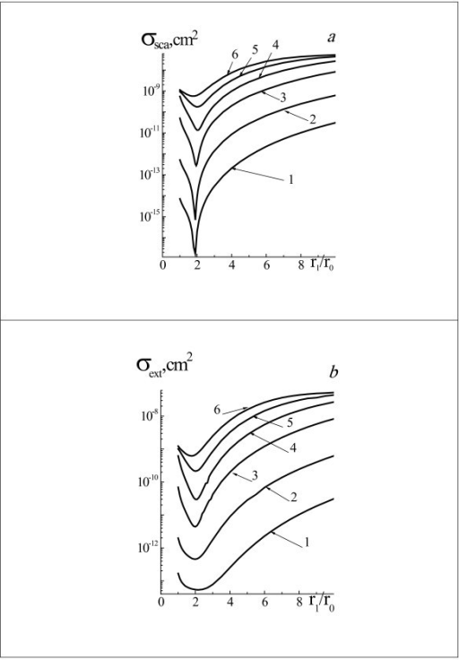 Efficiency cross sections σsca (a) and σext (b) of laser radiation. With wavelength 633 nm by two-layered spherical system gold NP core and water vapor shell for the radii r0 = 10 nm (1), 20 nm (2), 40 nm (3), 60 nm (4), 80 nm (5), and 100 nm (6), and for the range of system radii r1 = (1 ÷ 10) r0.